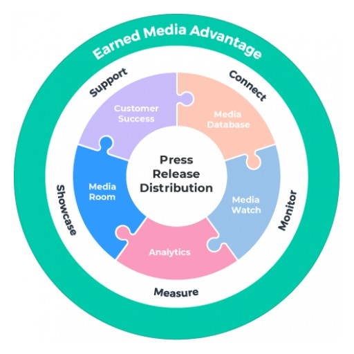 Newswire's Media Room Helps Customers Convert Owned Media Into the Earned Media Advantage
