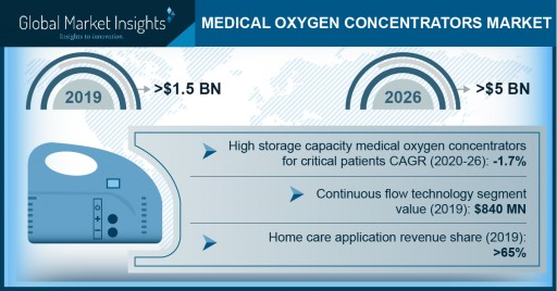 Medical Oxygen Concentrators Market Revenue to Cross USD 5 Bn by 2026: Global Market Insights, Inc.