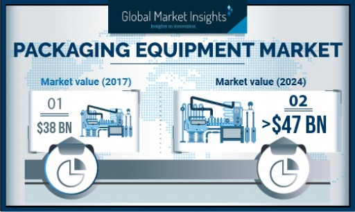 Packaging Machinery Market Forecasts - Industry Revenue to Cross USD $47 Billion by 2024, Growing at 3%: Global Market Insights, Inc.