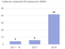 "Residential energy storage installations in California. Data source: California SGIP Program, IDTechEx in ""Batteries for Stationary Energy Storage 2019-2029"""