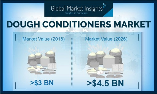 Dough Conditioners Market will register over 5% CAGR up to 2026, Says Global Market Insights, Inc.