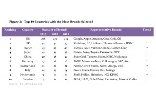 Top 10 Countries with the Most Brands Selected