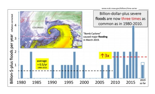 Capitol's Flash Flood: The CO2 Foundation Explains How New Extreme Weather Sticks Around