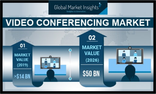 Video Conferencing Market Revenue to Cross USD 50B by 2026: Global Market Insights, Inc.