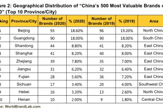 "Figure 2: Geographical Distribution of ""China's 500 Most Valuable Brands of 2020"" (Top 10 Province/City)"