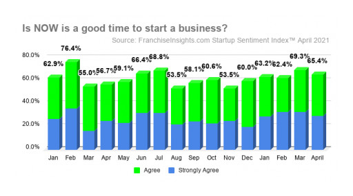 April Startup Sentiment Index™ Shows Increasing Confidence About the Business Environment
