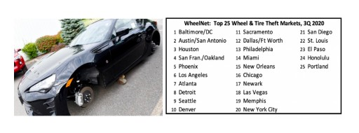 Top 25 Most Stolen Wheel & Tire Markets Released by Premiere Services