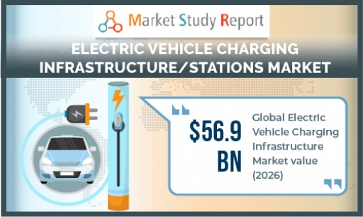 EV Charging Infrastructure Market to Cross USD 56 Billion by 2026
