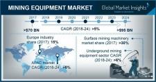 Mining Equipment Market size worth around $95bn by 2024