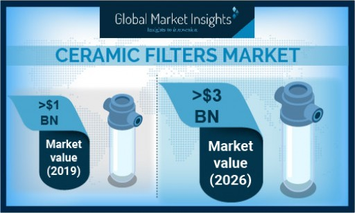 Ceramic Filters Market Anticipated to Exceed $3 Billion by 2026, Says Global Market Insights Inc.