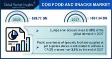Dog Food and Snacks Industry Forecasts 2021-2027