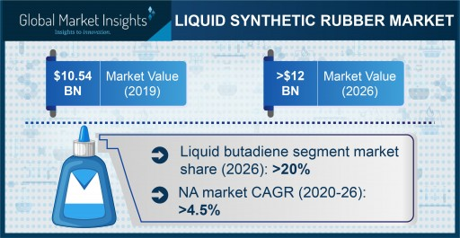The Liquid Synthetic Rubber Market to surpass a $12 billion valuation by 2026, Says Global Market Insights Inc.