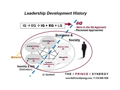 "Minimize ""Intractable Issues"" in Leadership and Top Team Performance With the Prince Synergy"