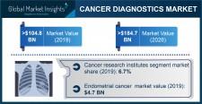 Global Cancer Diagnostics Market growth predicted at 8.5% through 2026: GMI