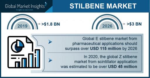 Stilbene Market Statistics - 2026