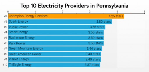 PAEnergyRatings.com Provides Consumer Ratings and Pennsylvania Electricity Rates