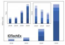 Three charts showing market forecasts for die attach materials used both as die and substrate attach (main), addressable market segmented by EV company (left) and aggregate die area segmented by power electronic function (right) For more information and exact numbers please consult the report or contact us.