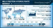 Milk Protein Hydrolysate Market Forecast 2019-2025