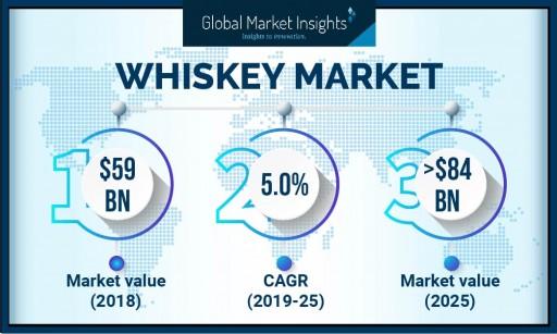 North America Whiskey Market Value Worth $17 Billion by 2025: Global Market Insights, Inc.