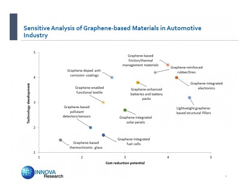 "Innova Research to Speak on ""Graphene in Automotive Applications"""
