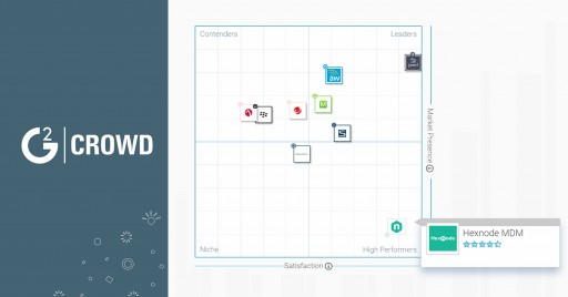 Hexnode MDM: The High Performer in Mobile Device Management Software Grid