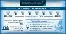 Global Polymeric Sand Market size worth over $85M by 2025