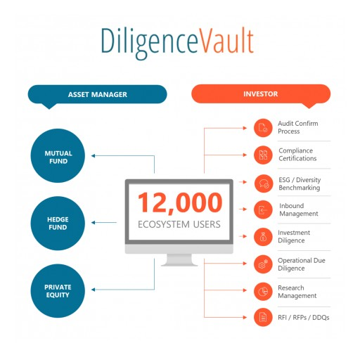 DiligenceVault Crosses 12,000 Users on Its Digital Diligence Ecosystem Across Americas, Asia-Pacific, and EMEA