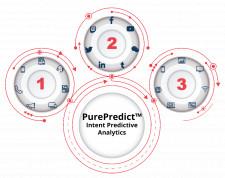 PurePredict - Intent Predictive Analytics
