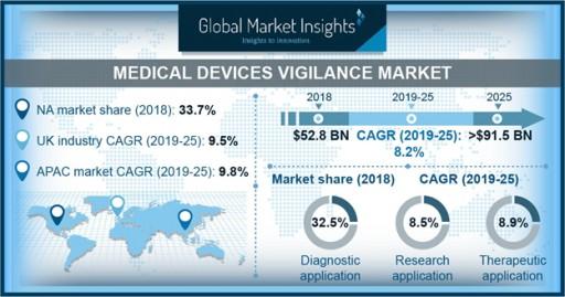 Medical Devices Vigilance Market to Hit $91.5 Billion by 2025: Global Market Insights, Inc.