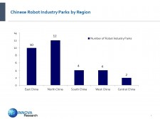 Chinese Robt Industry Parks by Region