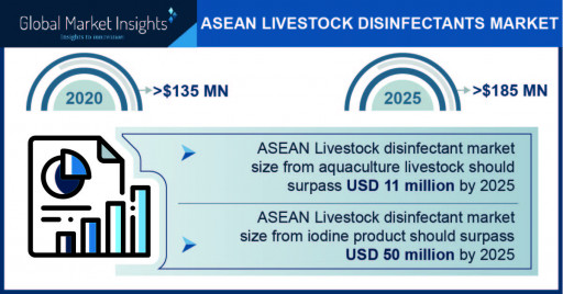 ASEAN Livestock Disinfectant Market projected to surpass $185 million by 2025, says Global Market Insights Inc.