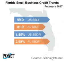 Florida Small Business Credit Trends