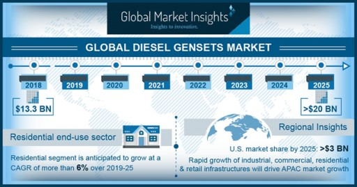 Diesel Gensets Market to Hit $20 Billion by 2025: Global Market Insights, Inc.