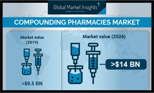 Compounding Pharmacies Market to Hit $14 Billion by 2026: Global Market Insights, Inc.