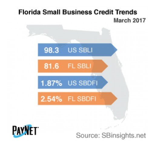 Small Business Defaults in Florida Unchanged in March