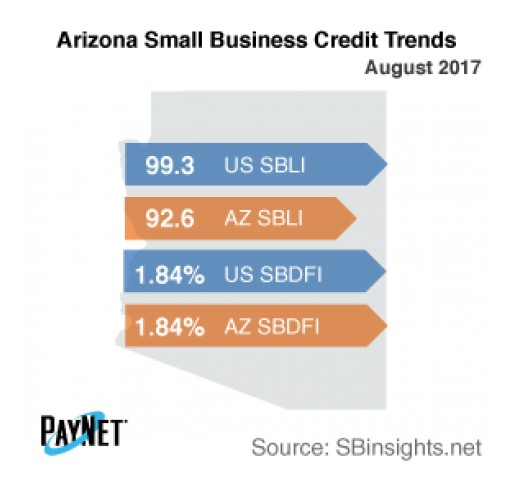 Arizona Small Business Defaults Stable in August