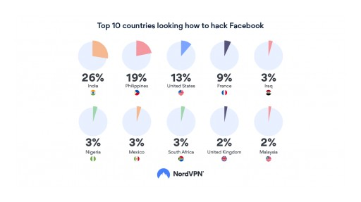 Research by NordVPN: Growing Number of Hackers Attempt Breaking Into Facebook Accounts