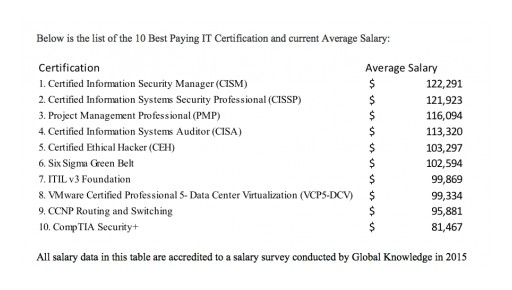 Boost eLearning Publishes eBook on 10 Best Paying IT Certifications