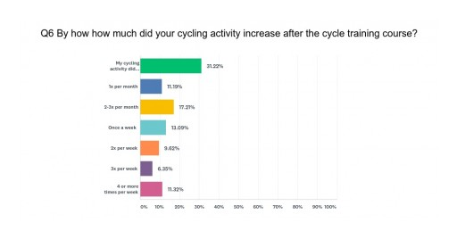 In London, a New Survey Found That Cycle Skills Training Results in Increased Cycling Activity