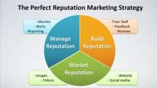 Perfect 5 Star Reputation Marketing Strategy