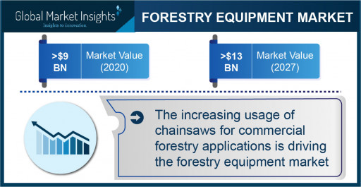 Forestry Equipment Market Revenue to Cross $13 Bn by 2027: Global Market Insights Inc.