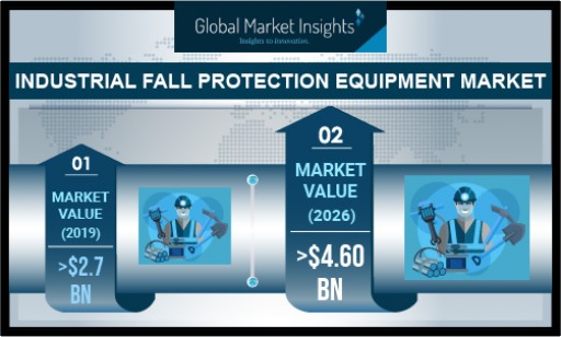 Industrial Fall Protection Equipment Market to Grow at 7.5% CAGR Through 2026: GMI