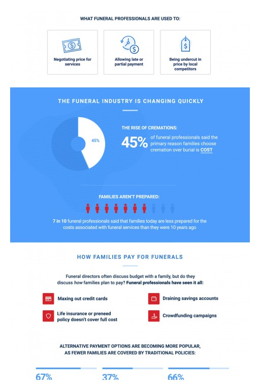 LendingUSA™ Survey: 70% of Funeral Professionals Reveal Families Are Less Prepared for Funeral Costs