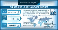 Electronic Logging Device (ELD) Market Size to hit $16bn by 2025