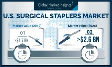 Surgical Staplers Market size in U.S. to exceed $2.6 Billion by 2026