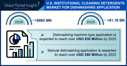 U.S. Institutional Cleaning Detergents Market Projected to Surpass $1.19 Billion by 2025, Says Global Market Insights Inc.