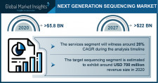 Next Generation Sequencing Market Growth Predicted at 21.2% Through 2027: GMI