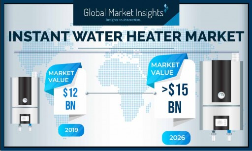 Instant Water Heater Market to Hit $15 Billion by 2026, Says Global Market Insights, Inc.