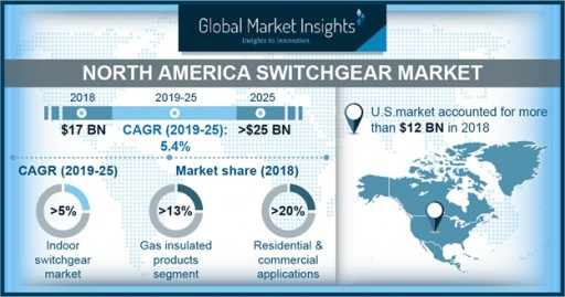North America Switchgear Market to Hit $25 Billion by 2025: Global Market Insights, Inc.