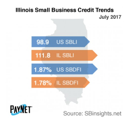Illinois Small Business Defaults Up in July